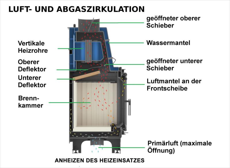 anschlusspaket f r wasserf hrenden kamineinsatz aquario. Black Bedroom Furniture Sets. Home Design Ideas