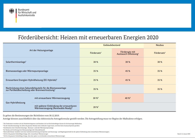 F-rder-bersicht-BAFA-2020